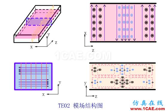波导中电磁波传输的模式(TE\TM\TEM)理解转载HFSS图片9