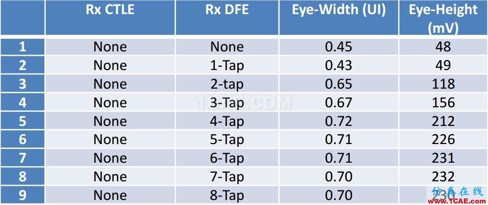T57 DDR5设计应该怎么做?【转发】HFSS仿真分析图片16