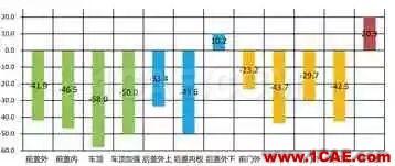 基于AutoForm的冲压模具成本计算方法研究(下)autoform分析图片4