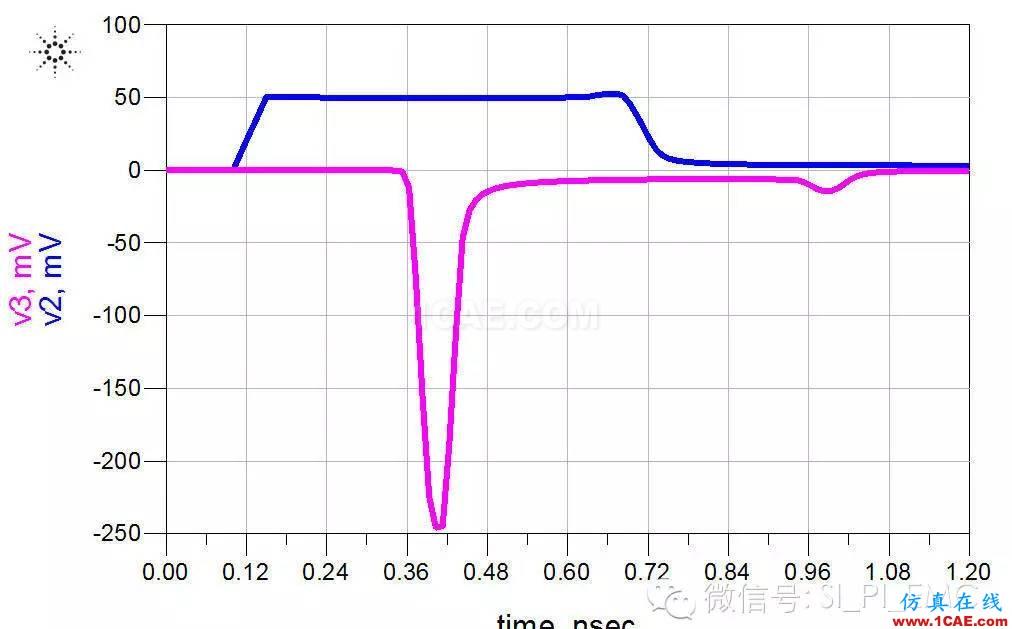 ADS高速电路设计/信号完整性仿真专题之串扰HFSS图片3
