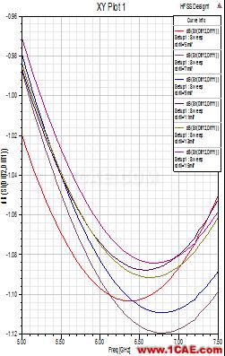使用HFSS仿真高速差分过孔-2HFSS仿真分析图片5
