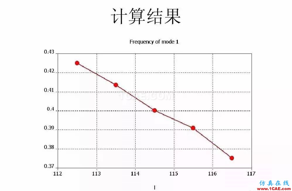 干货!滤波器设计实例讲解(PPT)HFSS培训的效果图片27