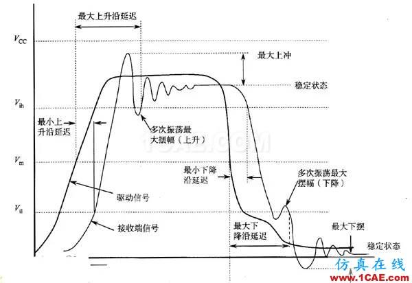 【科普基础】串扰和反射能让信号多不完整?HFSS培训课程图片2