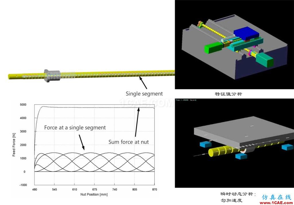 行业应用 | 机器人及数控机床研发中的仿真技术应用ansys结果图片2