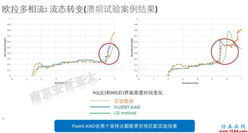 ANSYS 2020R1来了 | 流体新功能(一)fluent分析图片10