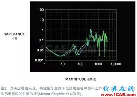 电源完整性(PI)仿真让电路板更完美+有限元仿真分析相关图片2