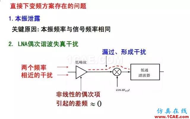 射频电路:发送、接收机结构解析HFSS仿真分析图片17