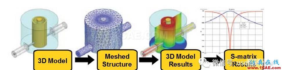 【原创教程】HFSS频域电磁仿真快速入门(附307M学习资料)HFSS分析图片2