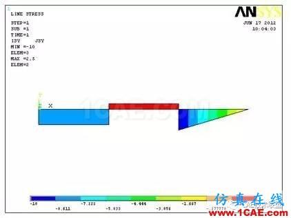梁单元-有限元分析ansys结果图片24