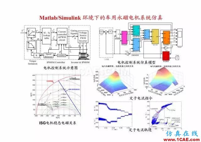 【PPT分享】新能源汽车永磁电机是怎样设计的?Maxwell学习资料图片20