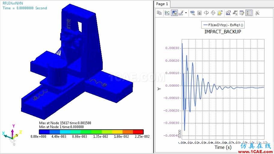 行业应用 | 机器人及数控机床研发中的仿真技术应用ansys结果图片5