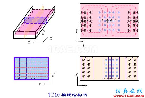 波导中电磁波传输的模式(TE\TM\TEM)理解转载HFSS图片10