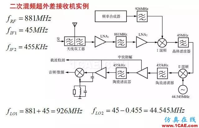 射频电路:发送、接收机结构解析HFSS仿真分析图片15