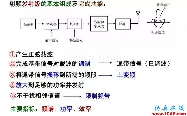 射频电路:发送、接收机结构解析ansys hfss图片3