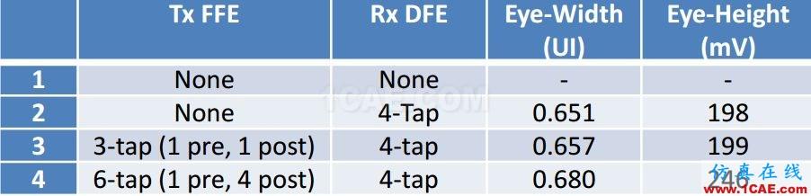 T57 DDR5设计应该怎么做?【转发】HFSS仿真分析图片12