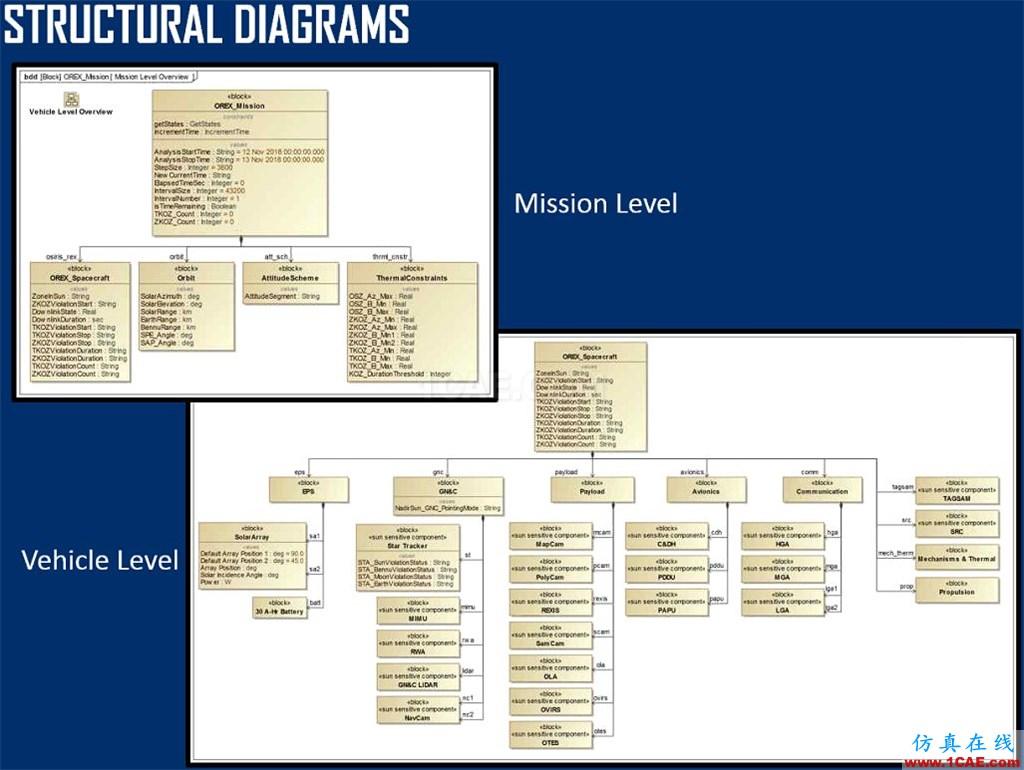 ModelCenter与MBSE集成案例ansys培训课程图片1