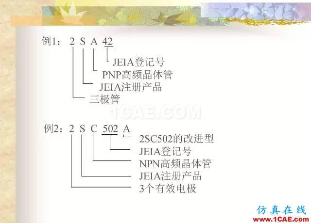 最全面的电子元器件基础知识(324页)HFSS仿真分析图片189