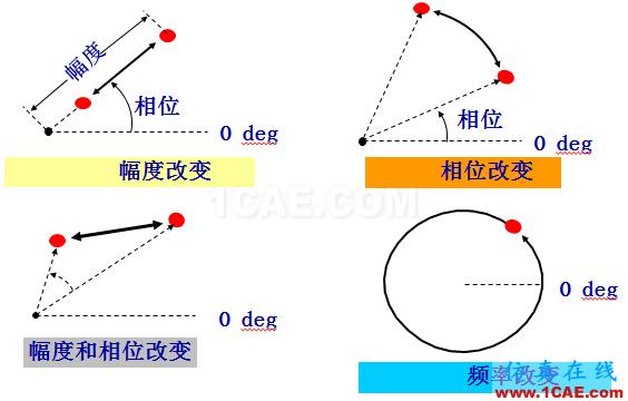 IC好文推荐:信号源是如何工作的?HFSS分析图片30