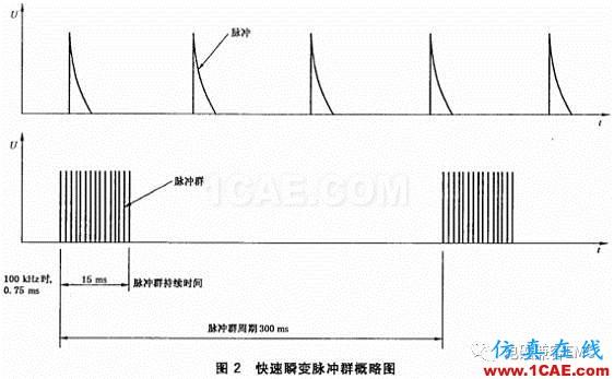 瞬变干扰吸收器件讲解(三)——TVS管与TSS管ansys hfss图片3