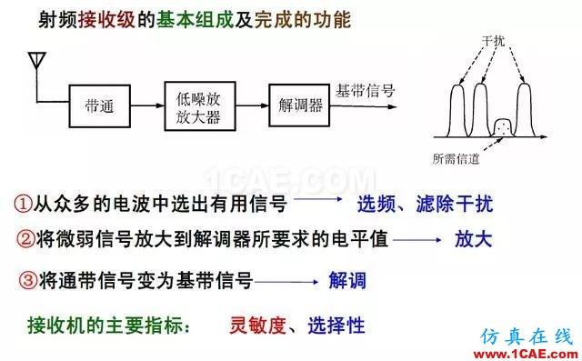 射频电路:发送、接收机结构解析ansys hfss图片4