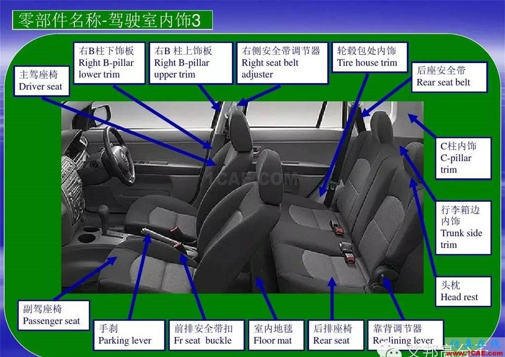 有限元分析软件下载_汽车零部件中英文图解大全(珍藏版),机械设计培训、机械设计 ...