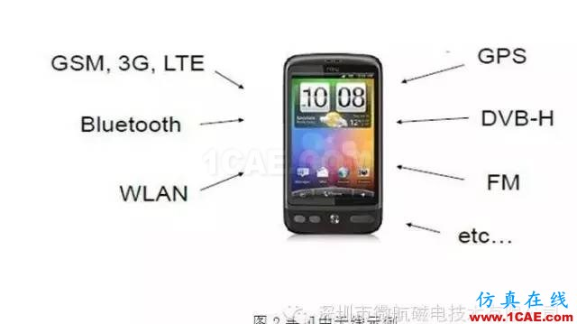金属材质机身手机天线如何设计?HFSS结果图片2