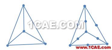 CFD网格划分软件哪家强fluent结果图片1