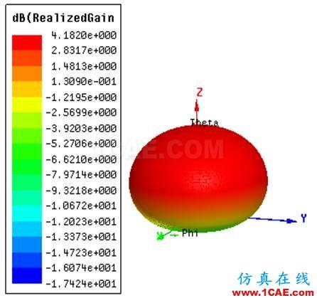 一种方形宽波束四臂螺旋天线的设计HFSS分析图片5