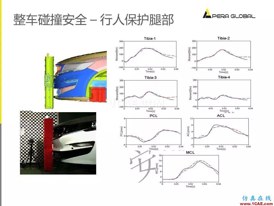 安世亚太整车性能开发解决方案ansys图片25