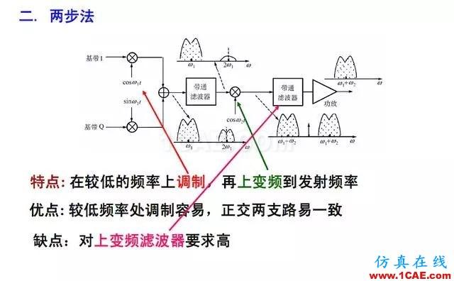 射频电路:发送、接收机结构解析HFSS结果图片22
