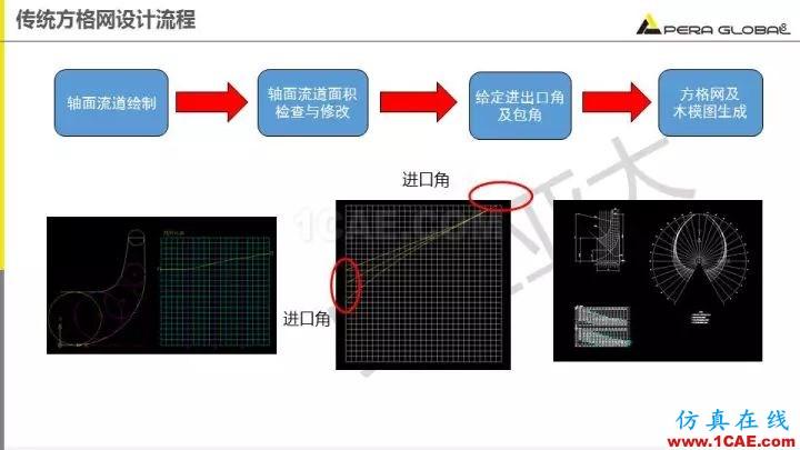 技术分享 | 泵水力设计及优化仿真fluent流体分析图片8