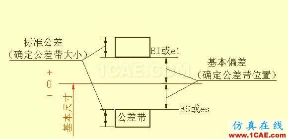 机械人不可缺少的四大类基础资料,建议永久收藏【转发】Catia分析图片22