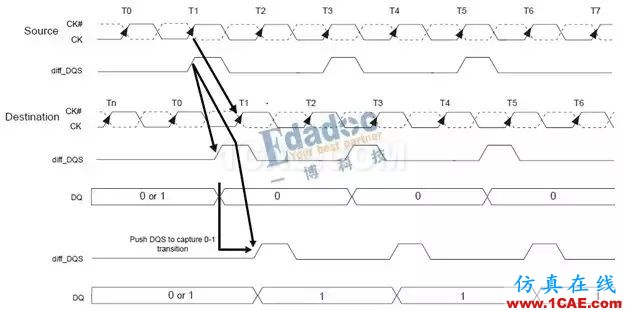 【DDR系列】从基础理论、布局布线以及后期的测试及调试【转发】HFSS分析图片5
