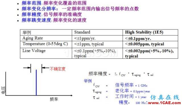 IC好文推荐:信号源是如何工作的?HFSS分析图片6