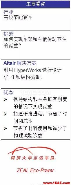 HyperWorks 迎接节能赛车的严峻挑战hypermesh培训教程图片2