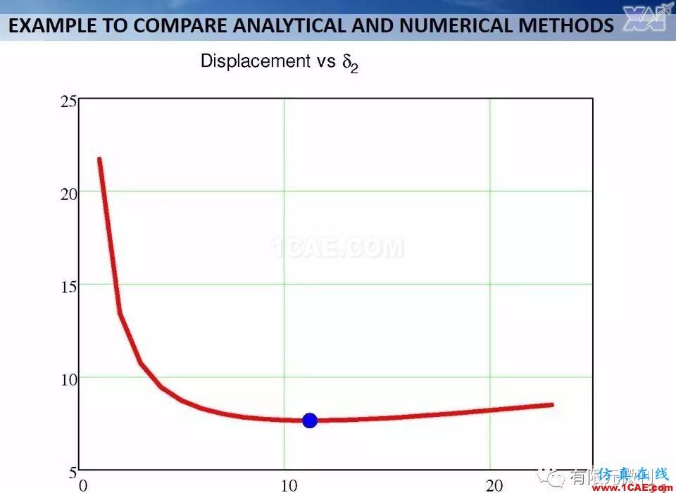 航空结构分析(结构力学)系列---7(有限元分析)ansys培训课程图片21