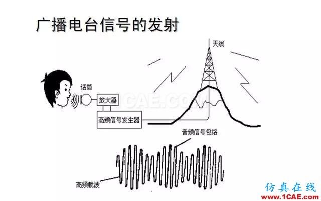 射频电路:发送、接收机结构解析HFSS分析图片33
