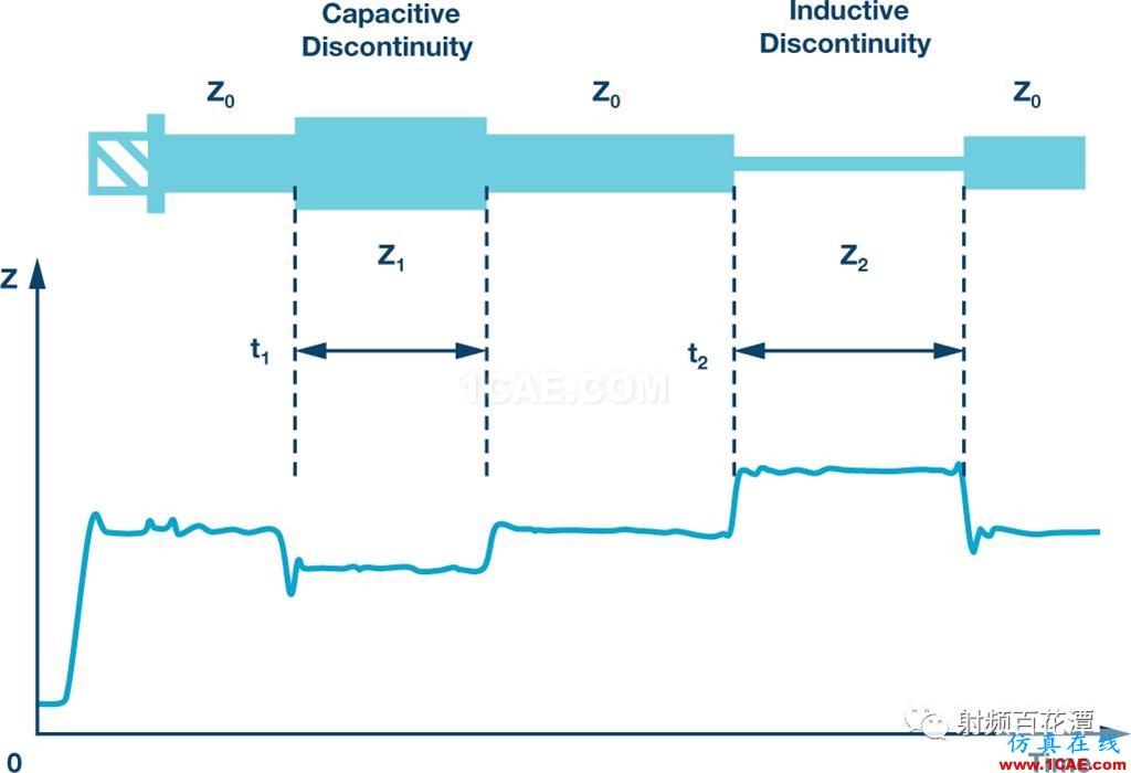 基站中的无源交调(PIM)效应:了解挑战和解决方案HFSS培训课程图片9