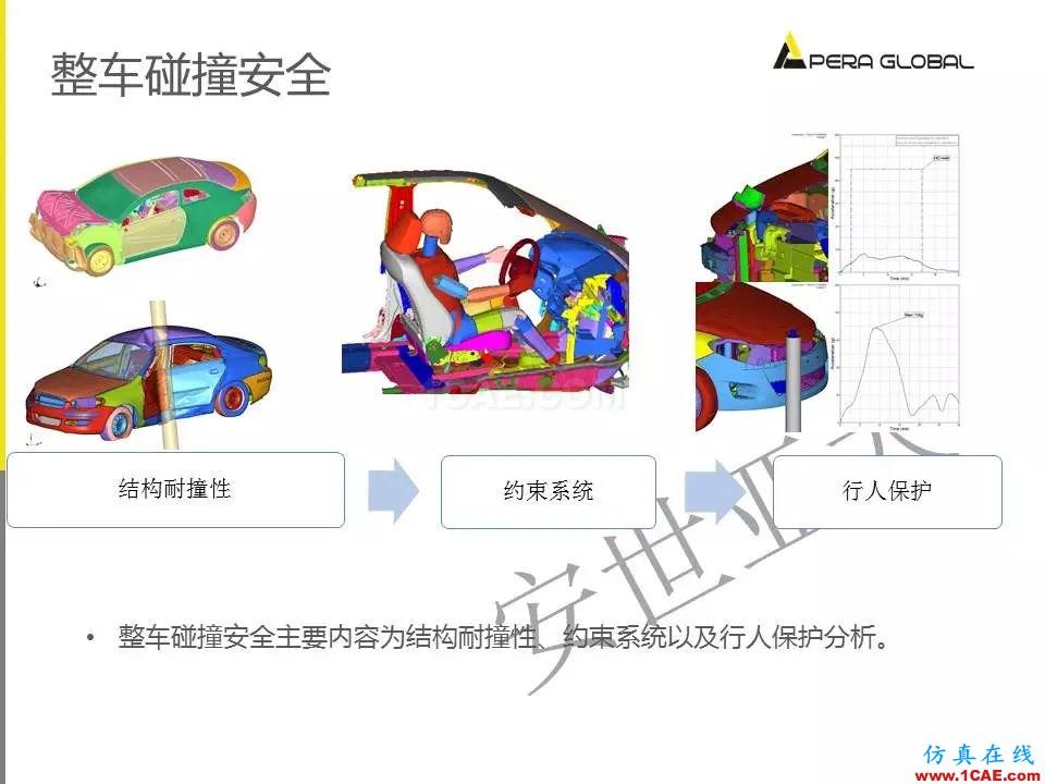 安世亚太整车性能开发解决方案ansys分析案例图片19