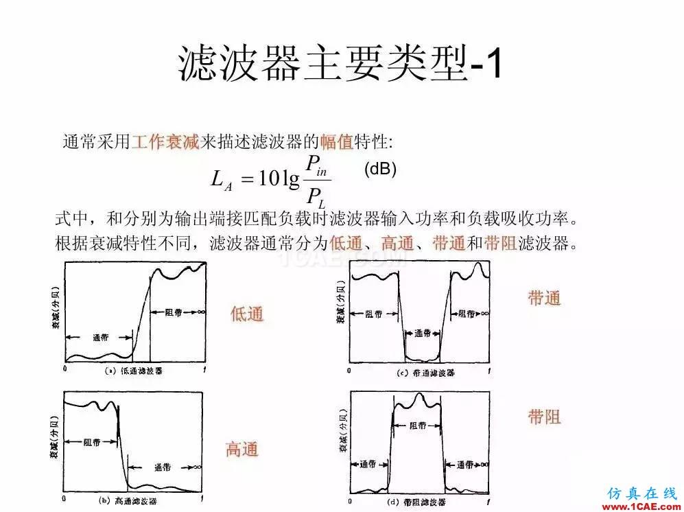 干货!滤波器设计实例讲解(PPT)HFSS分析图片2