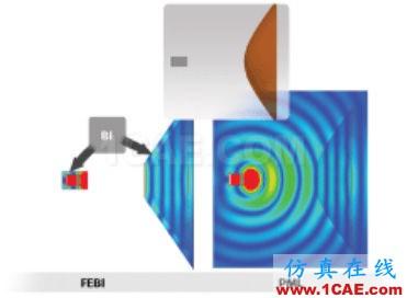 采用矩形喇叭馈源的介质透镜