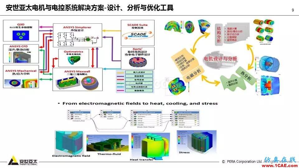 泵全生命周期CAE解决方案ansys结果图片10