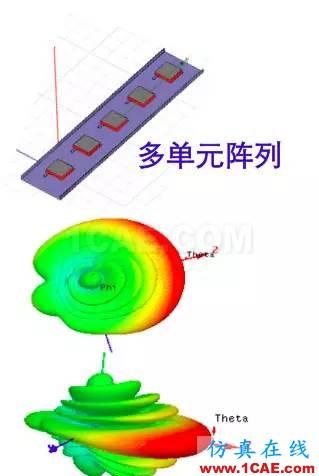 天线基础知识普及(转载)HFSS分析图片20