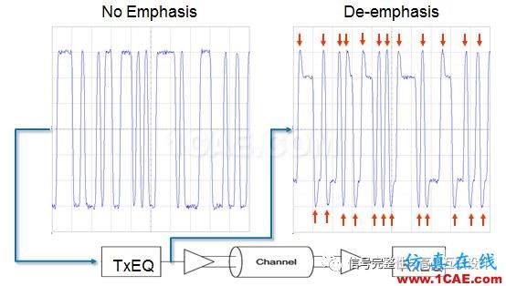 高速信号短链路问题HFSS分析案例图片3