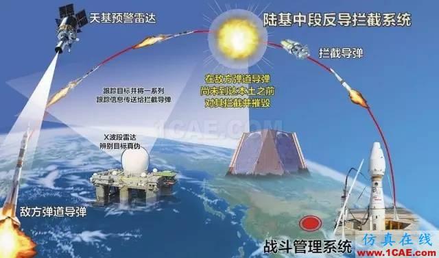 毛二可院士访谈录:军用雷达纵横HFSS培训课程图片35