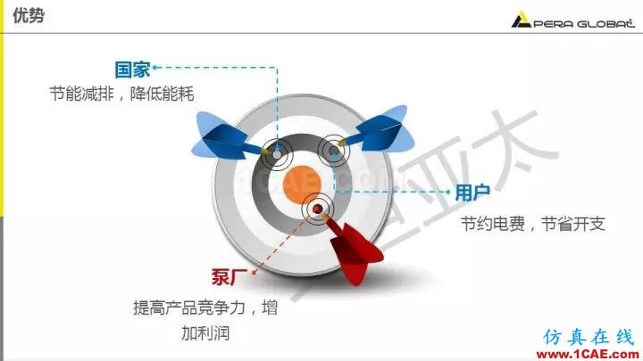 技术分享 | 泵水力设计及优化仿真fluent流体分析图片4