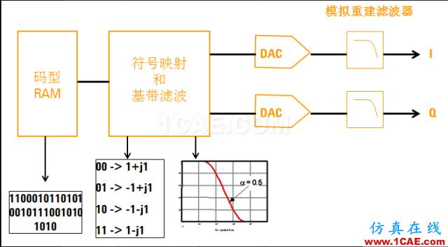 qpsk调制电路
