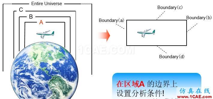 子模型(submodel)和子结构(substructural)分析(附视频)cfd流体分析图片1
