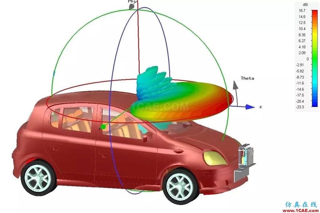 车载毫米波雷达技术之EMC仿真技术HFSS结果图片7
