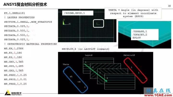 技术分享   58张PPT,带您了解ANSYS复合材料解决方案【转发】ansys分析图片16